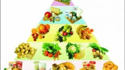 Food Pyramid –Types Of Foods To Eat For Providing Your Body With The Right Nutrition